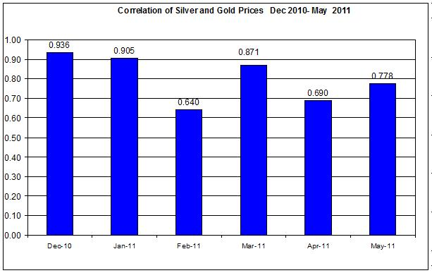 Correlations Gold & Silver Prices Dec 2010- MAY 2011