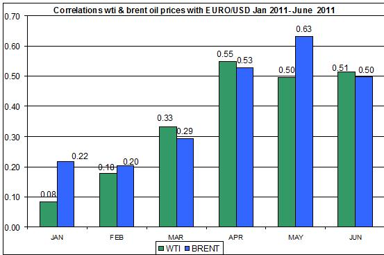 Correlations wti and Brent spot oil prices with EUR USD  JAN 2011- JUNE June 28 2011