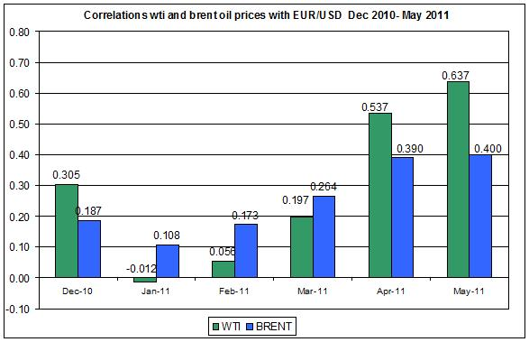 Correlations wti and Brent spot oil prices with EUR USD  Dec 2010- MAY June 1 2011