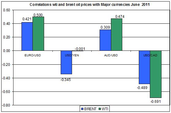 Correlations wti and Brent spot oil prices with MAJOR CURRENCIES JUNE 17 2011