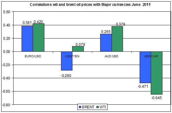 Correlations wti and Brent spot oil prices with MAJOR CURRENCIES JUNE 20 2011