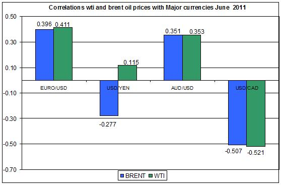 Correlations wti and Brent spot oil prices with MAJOR CURRENCIES JUNE 27 2011