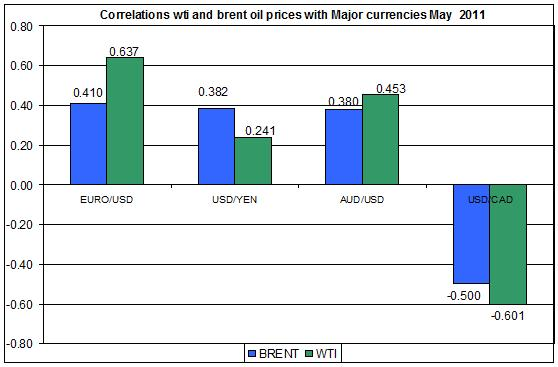 Correlations wti and Brent spot oil prices with MAJOR CURRENCIES MAY 2011