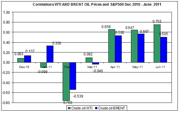 Correlations wti and Brent spot oil prices with SnP500  Dec 2010- June  June 15 2011