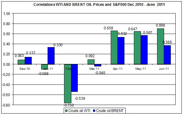 Correlations wti and Brent spot oil prices with SnP500  Dec 2010- June  June 202011