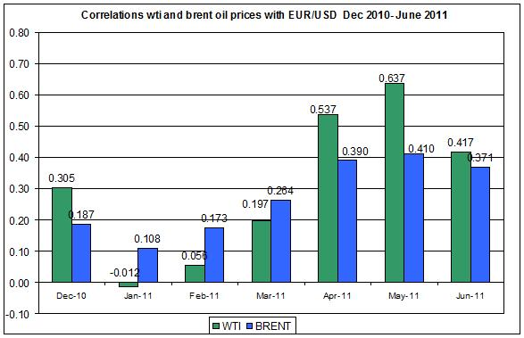 Correlations wti and Brent spot oil prices with euros to US dollar JUNE 21 2011