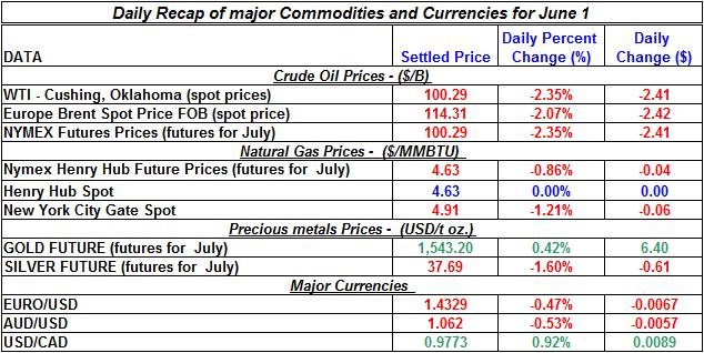 Crude spot oil price, Natural gas spot price, Current Gold price Silver prices 2011 June 1