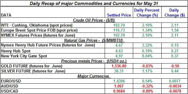 Crude spot oil price, Natural gas spot price, Current Gold price Silver prices 2011 May 31