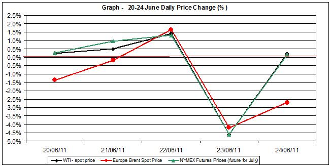 Crude spot oil price chart WTI Brent oil - percent change   20-24 June 2011