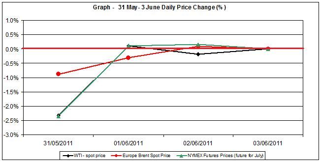 Crude spot oil price chart WTI Brent oil - percent change   31 May- 3 June 2011