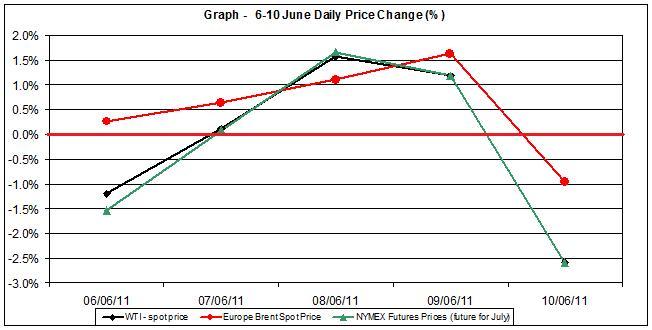 Crude spot oil price chart WTI Brent oil - percent change   6-10 June 2011