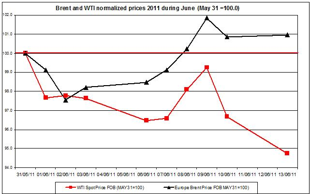 Crude spot oil prices 2011 Brent oil and WTI spot oil  2011 JUNE 14