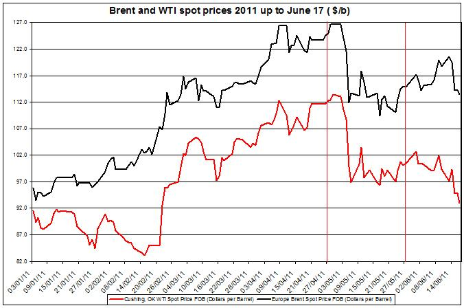 Crude spot oil prices 2011 Brent oil and WTI spot oil  2011 JUNE 20
