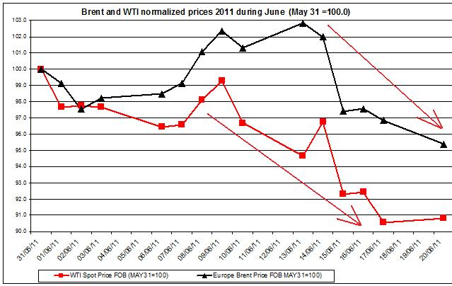 Crude spot oil prices 2011 Brent oil and WTI spot oil  2011 JUNE 21