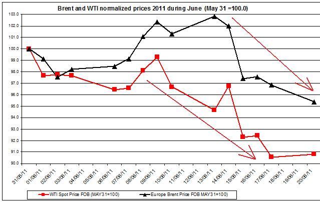 Crude spot oil prices 2011 Brent oil and WTI spot oil  2011 JUNE 21