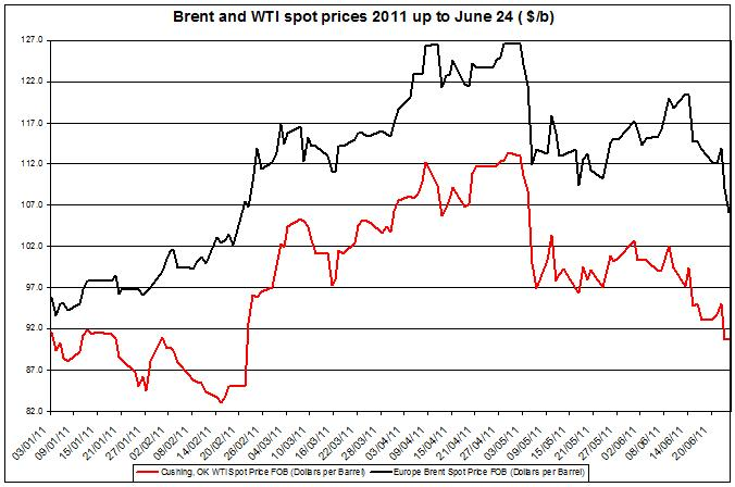 Crude spot oil prices 2011 Brent oil and WTI spot oil  2011 JUNE 27