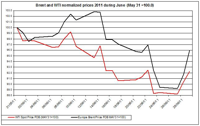 Crude spot oil prices 2011 Brent oil and WTI spot oil  2011 JUNE 30