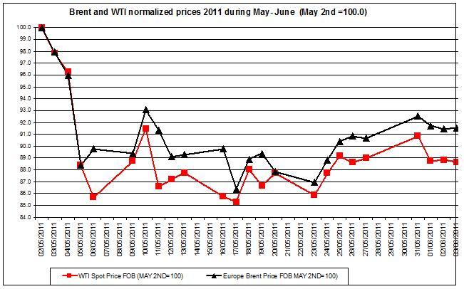 Crude spot oil prices 2011 Brent oil and WTI spot oil  2011 JUNE 6
