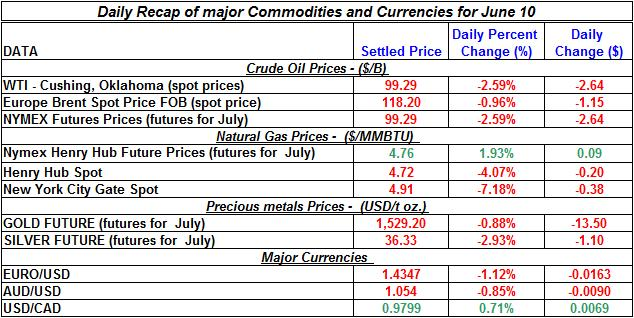 Crude spot oil prices, Natural gas spot price, Current Gold and Silver prices 2011 June 10