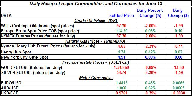 Crude spot oil prices, Natural gas spot price, Current Gold and Silver prices 2011 June 13