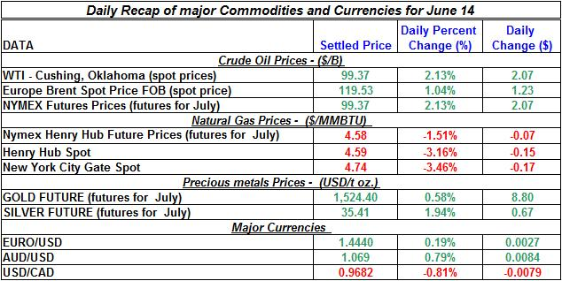 Crude spot oil prices, Natural gas spot price, Current Gold and Silver prices 2011 June 14