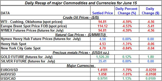 Crude spot oil prices, Natural gas spot price, Current Gold and Silver prices 2011 June 15