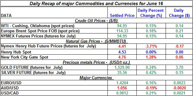 Crude spot oil prices, Natural gas spot price, Current Gold and Silver prices 2011 June 16
