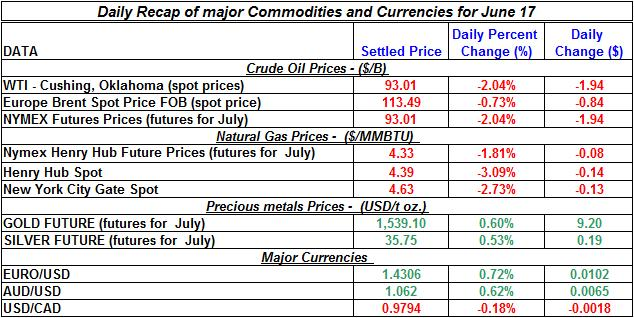 Crude spot oil prices, Natural gas spot price, Current Gold and Silver prices 2011 June 17