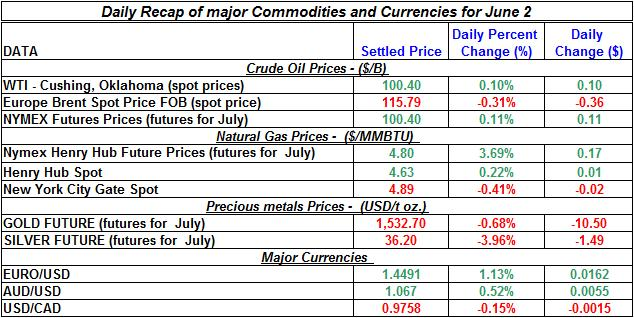 Crude spot oil prices, Natural gas spot price, Current Gold and Silver prices 2011 June 2