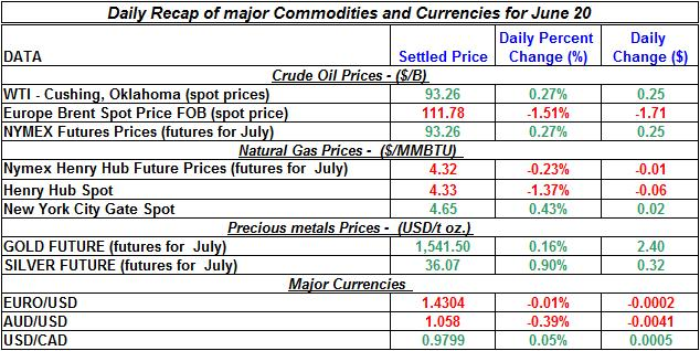 Crude spot oil prices, Natural gas spot price, Current Gold and Silver prices 2011 June 20