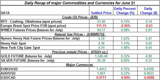 Crude spot oil prices, Natural gas spot price, Current Gold and Silver prices 2011 June 21