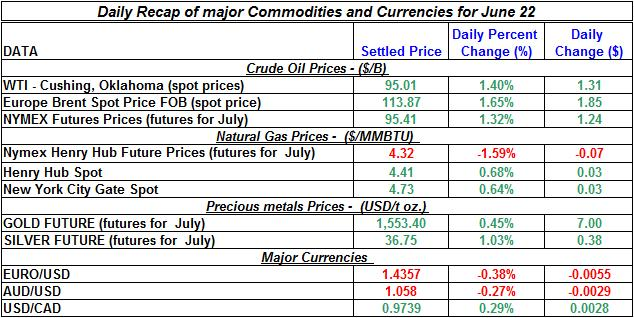 Crude spot oil prices, Natural gas spot price, Current Gold and Silver prices 2011 June 22