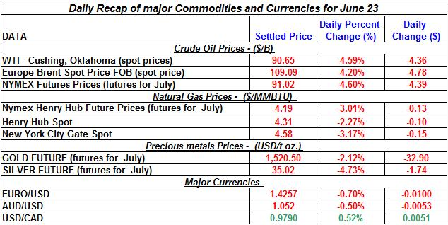 Crude spot oil prices, Natural gas spot price, Current Gold and Silver prices 2011 June 23