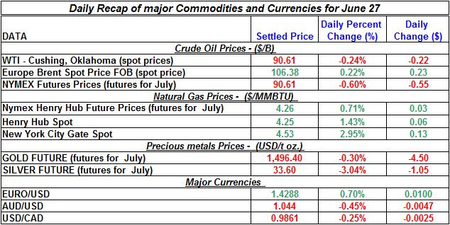Crude spot oil prices, Natural gas spot price, Current Gold and Silver prices 2011 June 27