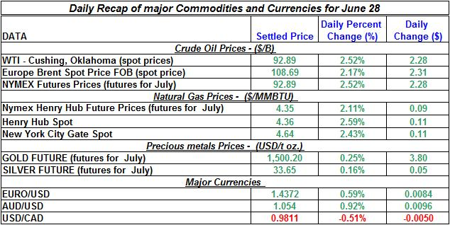 Crude spot oil prices, Natural gas spot price, Current Gold and Silver prices 2011 June 28