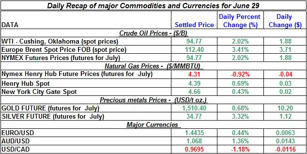 Crude spot oil prices, Natural gas spot price, Current Gold and Silver prices 2011 June 29