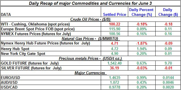 Crude spot oil prices, Natural gas spot price, Current Gold and Silver prices 2011 June 3