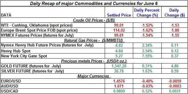 Crude spot oil prices, Natural gas spot price, Current Gold and Silver prices 2011 June 6