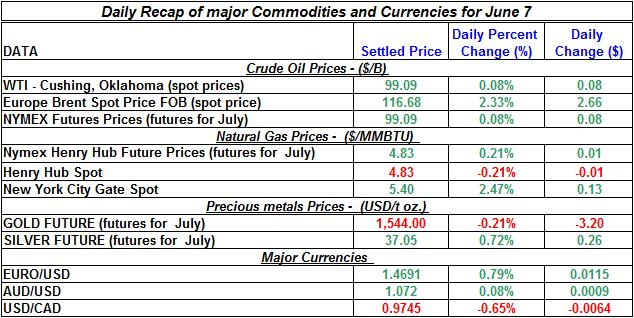 Crude spot oil prices, Natural gas spot price, Current Gold and Silver prices 2011 June 7