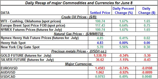 Crude spot oil prices, Natural gas spot price, Current Gold and Silver prices 2011 June 8