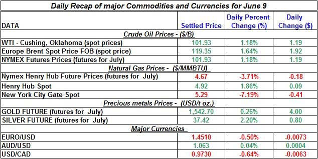 Crude spot oil prices, Natural gas spot price, Current Gold and Silver prices 2011 June 9