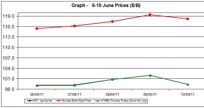 Crude spot oil prices WTI BRENT charts -  6-10 June 2011