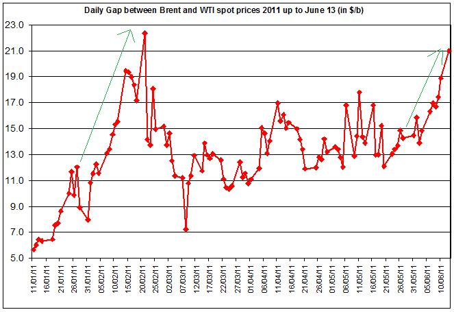 Difference between Brent and WTI crude spot oil price 2011 June 14