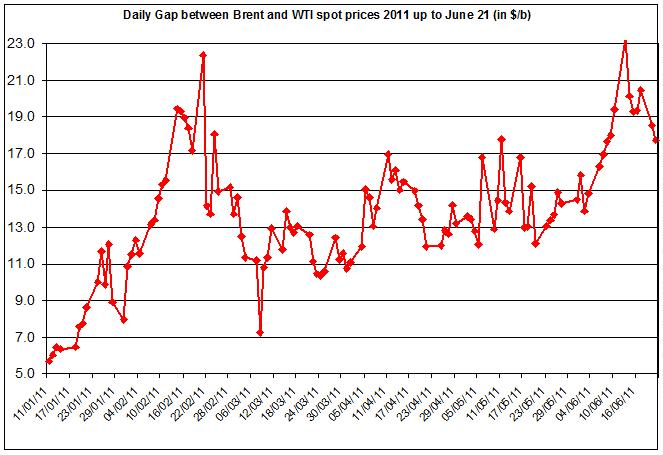 Difference between Brent and WTI crude spot oil price 2011 June 22