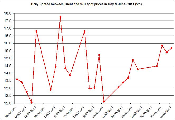 Difference between Brent and WTI crude spot oil price 2011 June 6