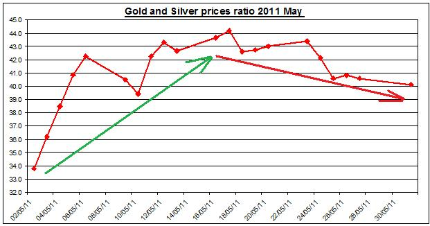 Gold and Silver prices ratio 2011 JUNE 1