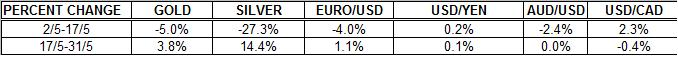 Gold outlook and Silver prices FORECAST  us dollar euro percent change MAY 2011