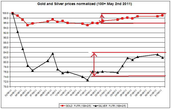 Gold prices forecast & silver price outlook 2011 JUNE 1