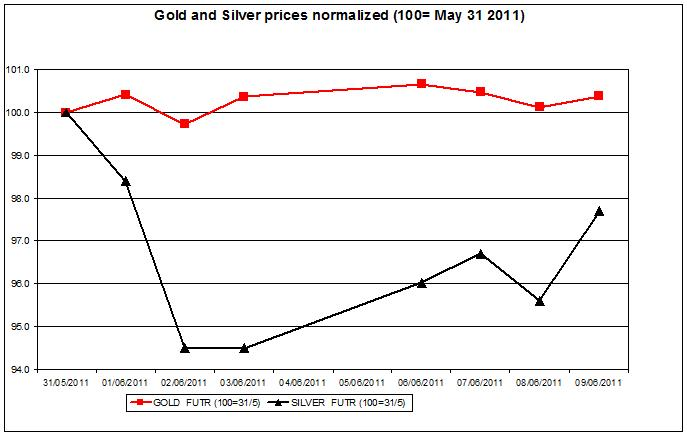 Gold prices forecast & silver price outlook 2011 JUNE 10