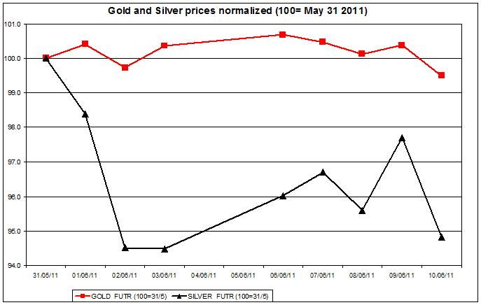 Gold prices forecast & silver price outlook 2011 JUNE 13
